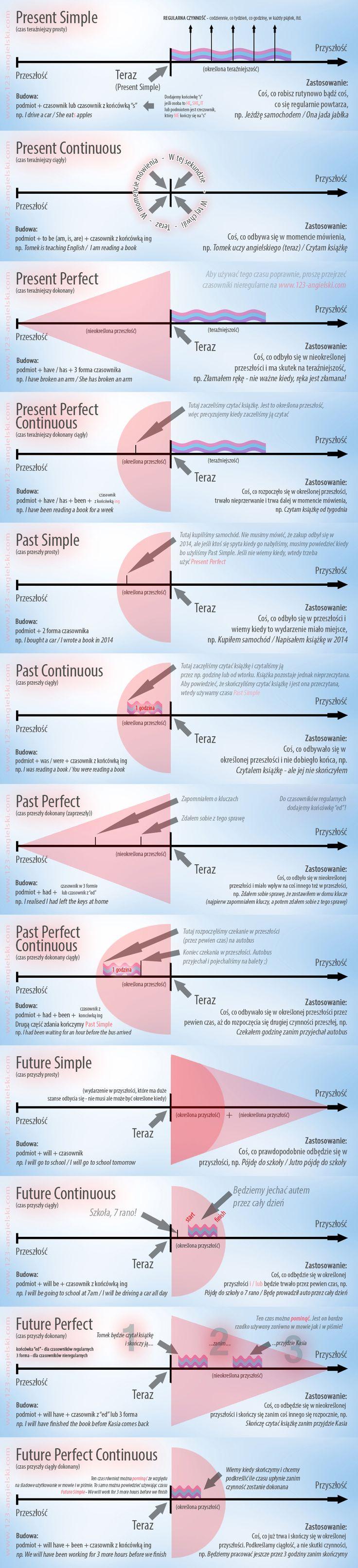 Zestawienie czasow angielskich, present simple, past simple, future simple, past continuous, present continuous
