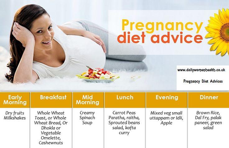 Diet Plan During Pregnancy.