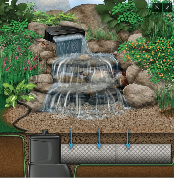 65 best images about pondless waterfalls on pinterest for Garden waterfalls do it yourself