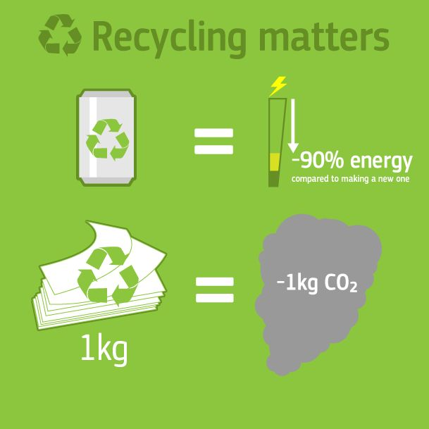 You know recycling is important but here are some facts for Energy efficiency facts