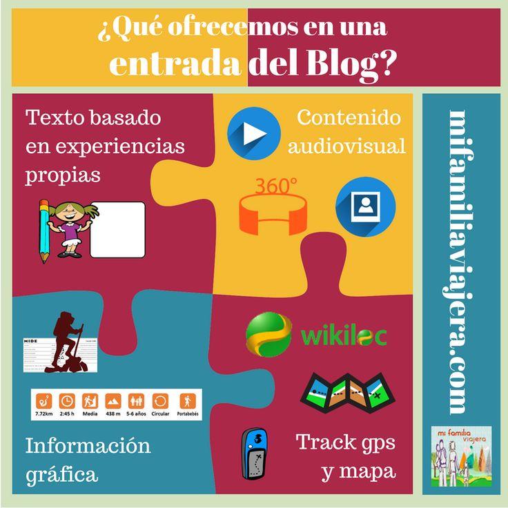 Qué aspectos ofrecen nuestras entradas del blog