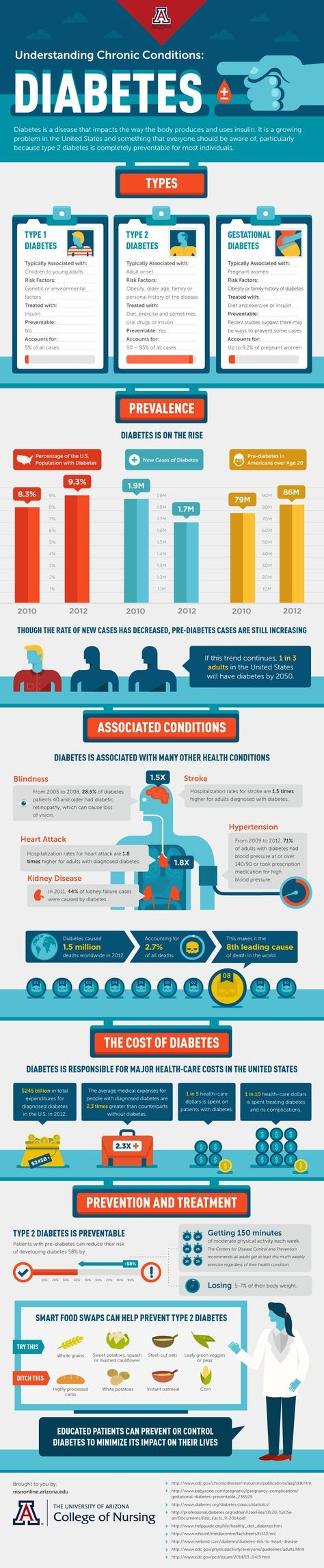 There are so many illnesses out there and understanding chronic conditions once diagnosed is vital to wellness and keeping symptoms under control. Diabetes is a chronic condition that affects many lives, learning How to Fight Type 2 Diabetes is a lifelong journey. How to Fight Type 2 Diabetes Did you know that the majority of …