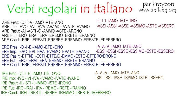 italian verb conjugation chart - Google Search