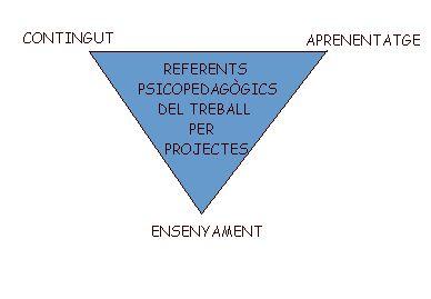 Com es treballa per projectes de treball