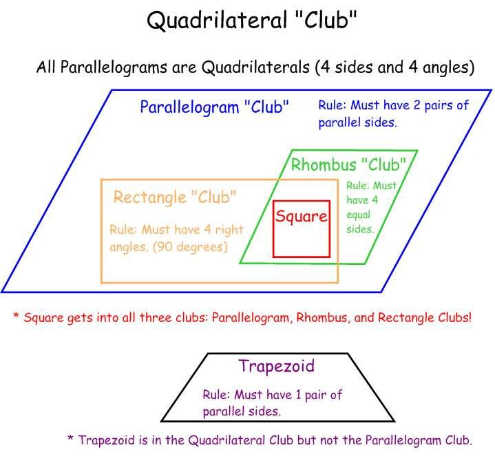 Quadrilateral club worksheet, or it can be done on chart paper as a class to introduce quadrilaterals; students get a visual and understand the differences and similarities of the various quadrilaterals.