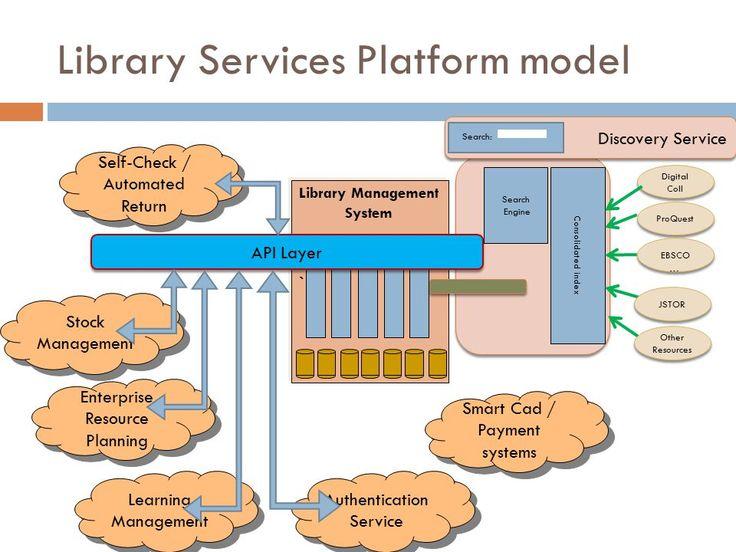Blog el cual encuentras temas de bibliotecología, ciencias de la información, archivística,  RDA, Marc21, SCDD, AARC2, entre otros.