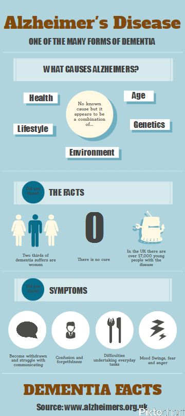 WHAT IS ALZHEIMERS? INFOGRAPHIC