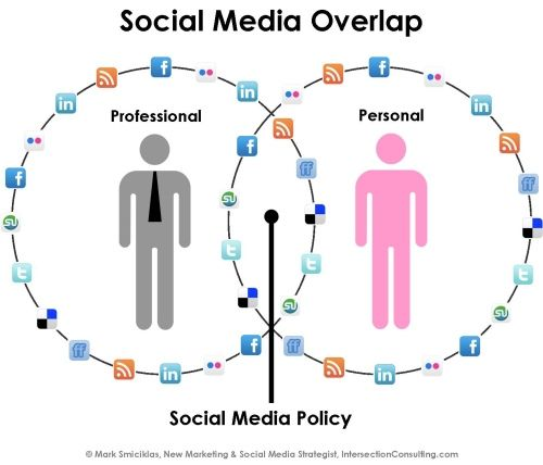 Photocredits from this post http://www.topfloortech.com/blog/2014/03/12/10-guidelines-to-creating-a-social-media-policy