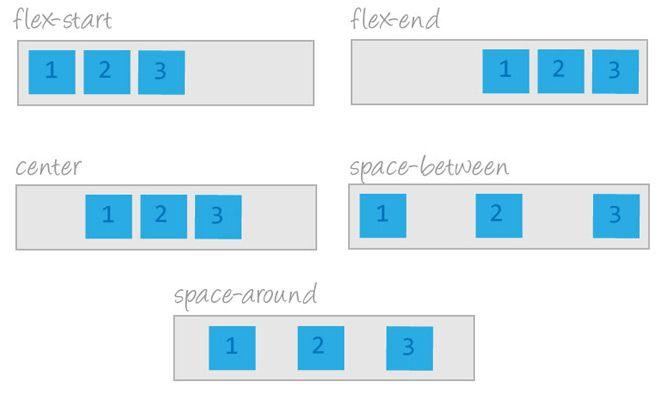Understanding CSS3 Flexbox for Responsive Design