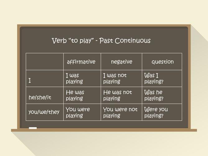Gramatyka angielska: czas Past Continuous