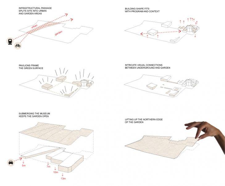 Över 1000 idéer om Diagram Arkitektur på Pinterest ... : arkitektur garden : Arkitektur