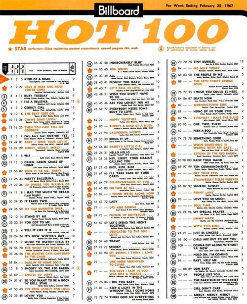 1998 - Billboard Top 100