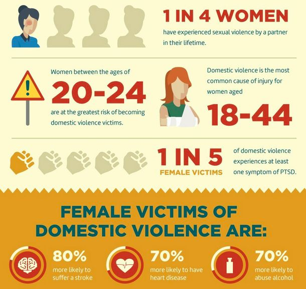 Domestic Violence Research Topics