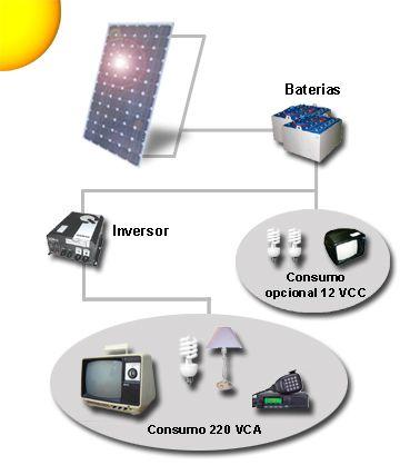 Te Recomiendo Leer Como Instalar Un Panel Fotovoltaico Sistema De Paneles Solares Energia Solar Instalacion De Paneles Solares