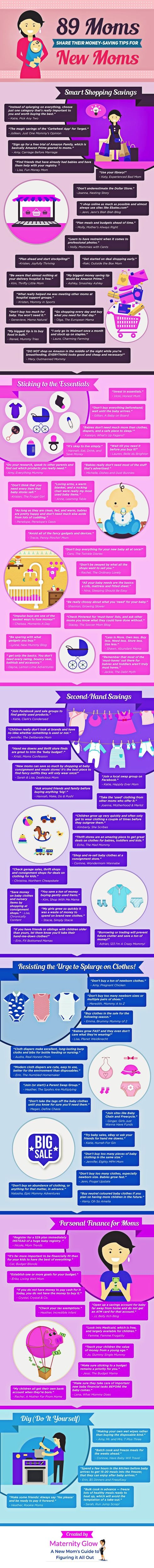 Infographic - Money Saving Tips for New Moms. Kate from Maternity Glow reached out to 89 mommy bloggers and asked them all the same question - What are your top money saving tips for new moms?