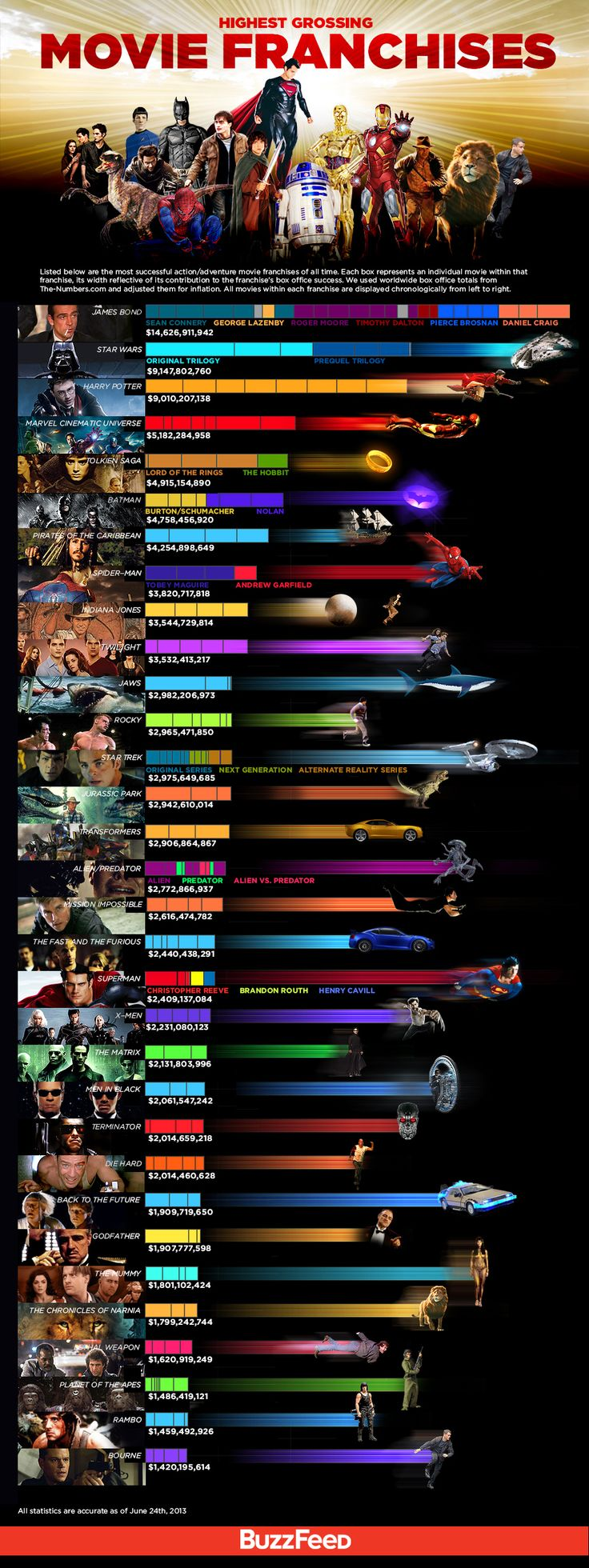 The Highest Grossing Movie Franchises ............................................   Pinned by Joe Lavin of Touch Factor Massage (www.TouchFactorMassage.com) and Power of Touch Couple's Massage Workshops (www.PowerOfTouchWorkshops.com)