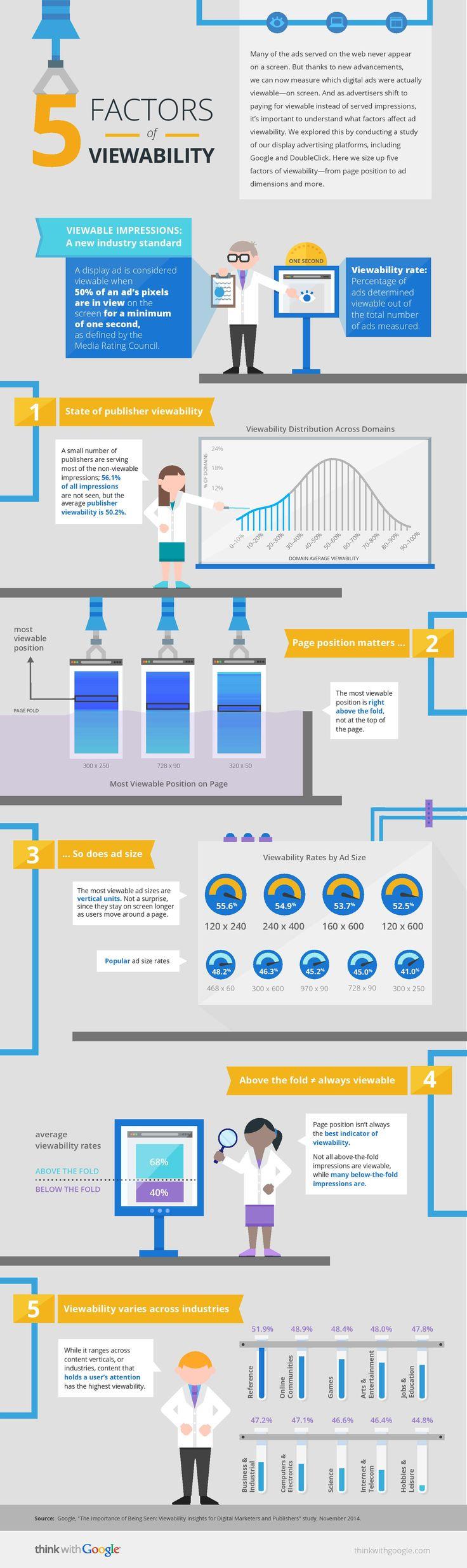 5 Factors That Influence Google Ad Viewability, via @HubSpot