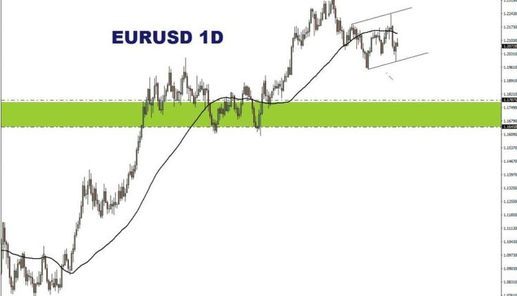 EURUSD Forecast Today March 4 -2021 | weekly forex forecast