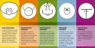 De fem förmågorna - Skolvärlden nr 2, feb 2014.