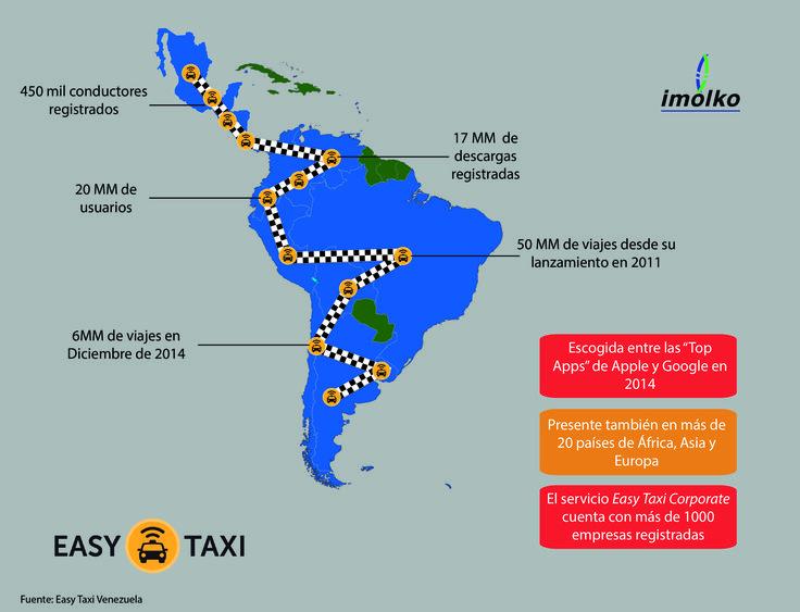 Easy Taxi, la aplicación creada en Brasil en 2011 para resolver los problemas de movilidad en las principales urbes.
