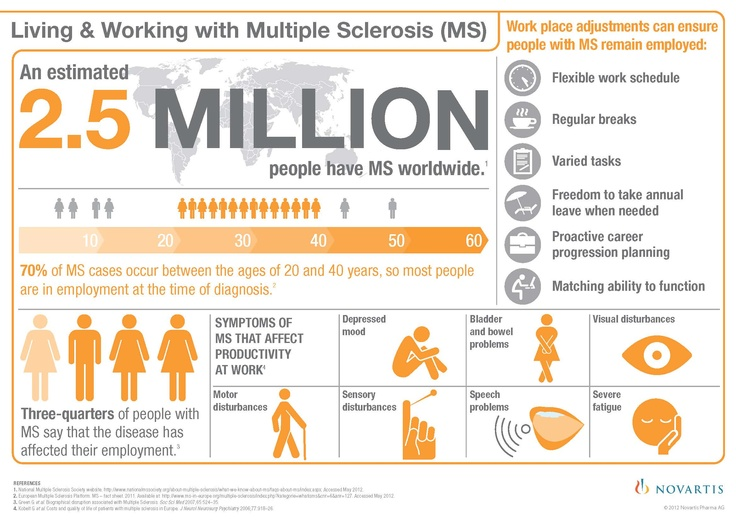 Living and working with MS - statistics & symptoms.  2.5 million people worldwide are afflicted with MS.