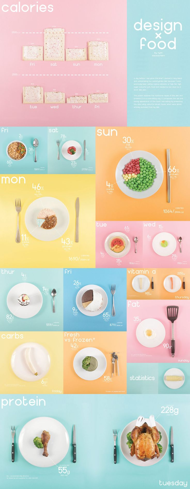Designer Ryan MacEachern shows his eating habits via colourful, food-filled and data-rich graphics. The photography-approach brings the details of c