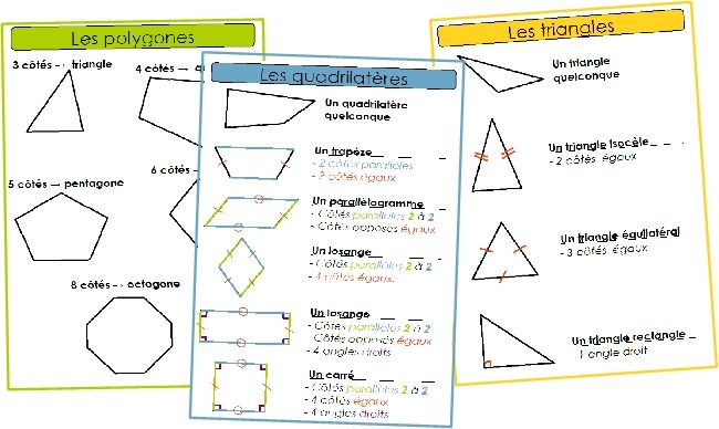 [géométrie] Les figures planes
