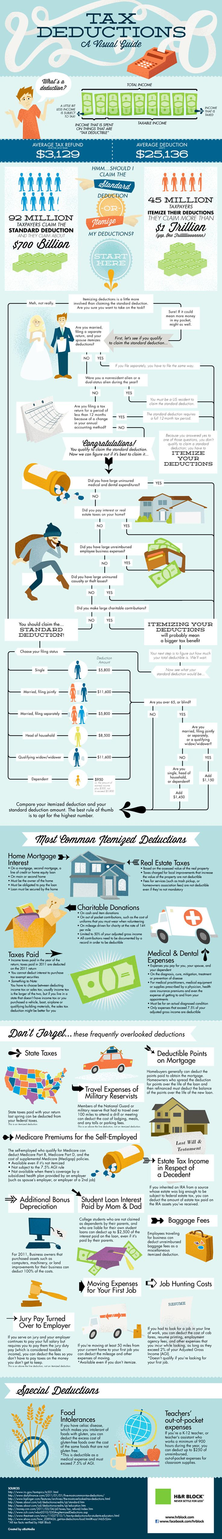 List of Tax Write Offs Infographic. Topic tax deduction, taxation, taxes, taxpayer, personal finance.