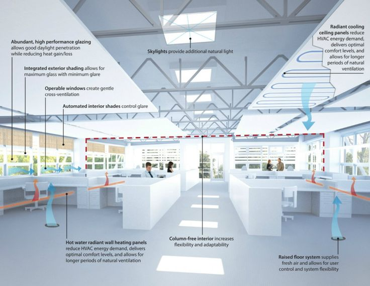 NASA Sustainability Base Interior Strategies by William McDonough + Partners