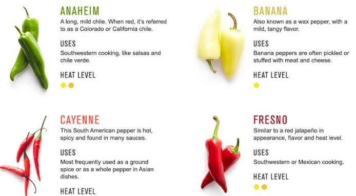 12+Chili+Peppers+and+How+to+Cook+With+Them