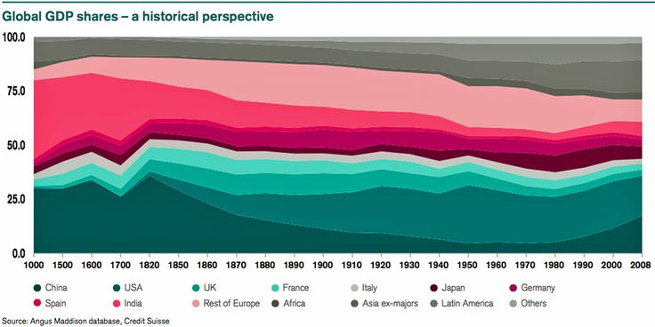 """BI Markets on Twitter: """"How GDP shares have shifted across the world since 1000 AD http://t.co/KUW6ExK8pV http://t.co/Zll59jYopC"""""""