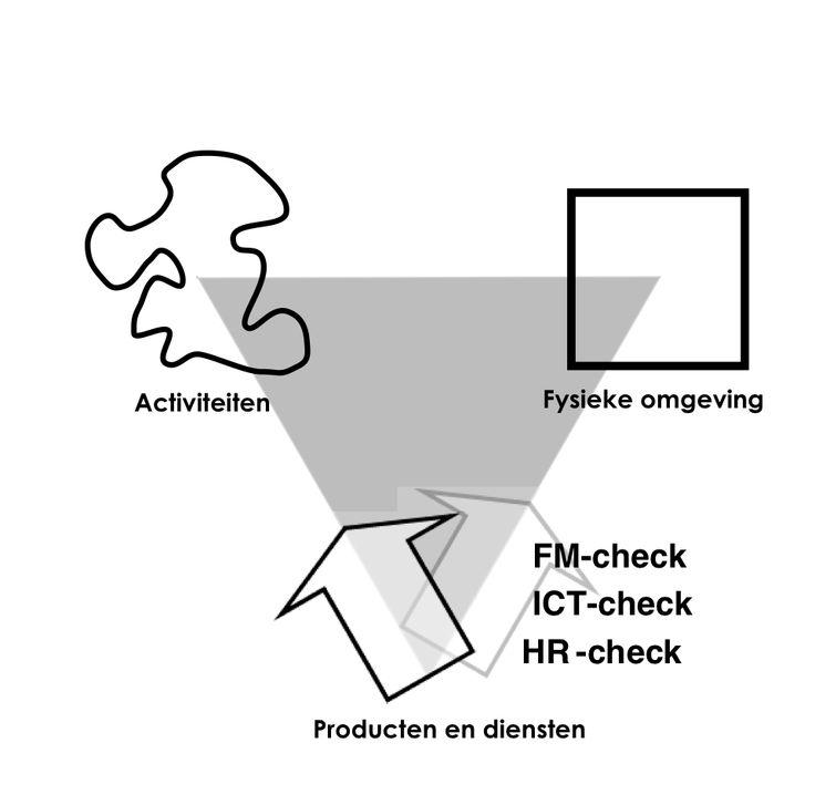 Samenspel van de activiteiten, de fysieke omgeving en de ondersteunende producten en diensten