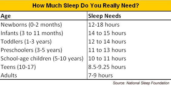 Health Benefits of Sleep and Dangers of Sleep Deprivation