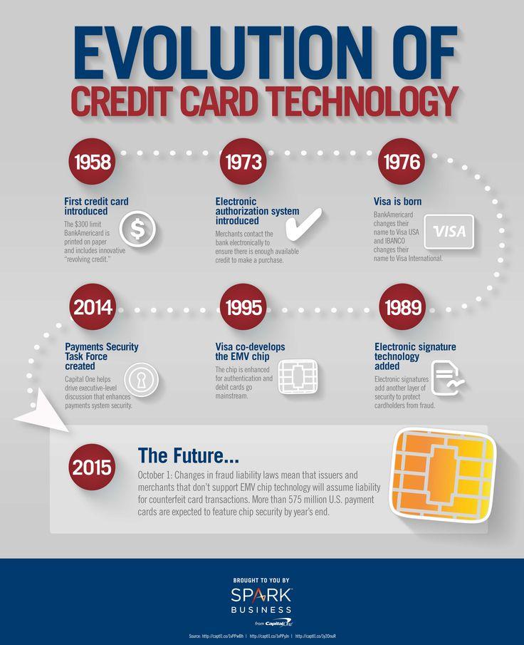 credit card history new zealand