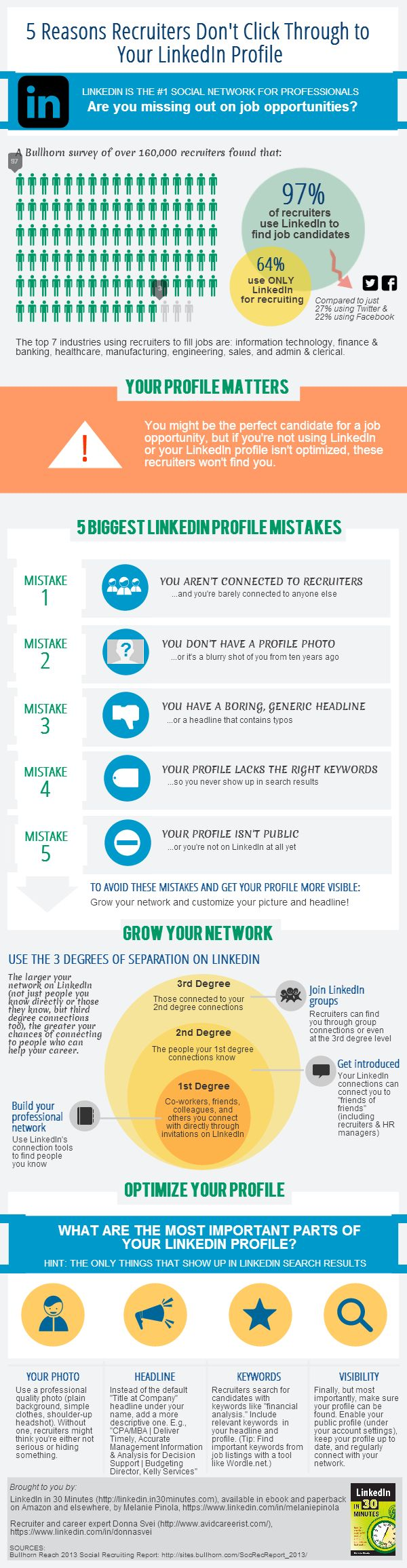 Best LinkedIn Profiles Examples | LinkedIn