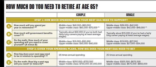 How much do you need to retire well? - Canadian Business