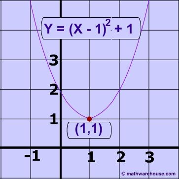121 best Algebra II images on Pinterest Algebra, Calculus and - graph paper with axis