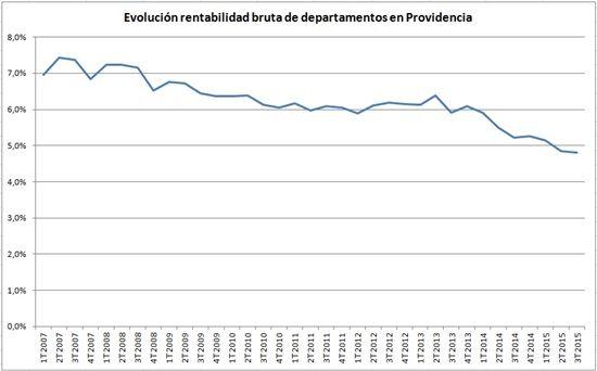 Rentabilidad de departamentos usados en Providencia cae 8% durante el último año - Análisis. Fuente: Portalinmobiliario.com www.propiedadesconsentido.cl Corretaje de Propiedades.