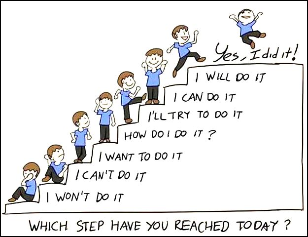 HR Success Guide: Which Step have you Reached Today?