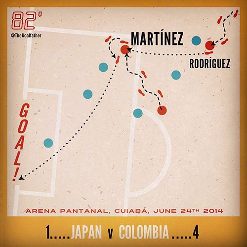 Jackson Martinez, Japan Vs Colombia, June 24th 2014. Arena Pantanal, Cuiaba, Brasil. World Cup 2014. Football infographic by The Goalfather.