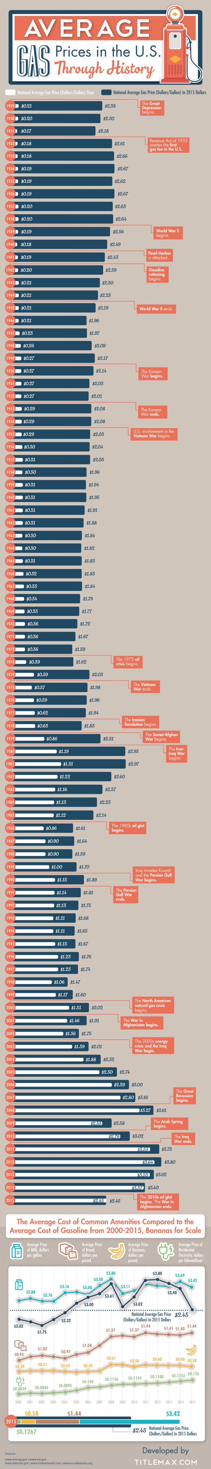Average Gas Prices in the U.S. Through History Infographic