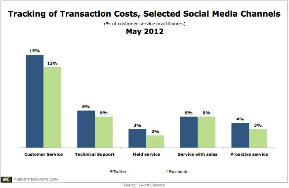 Social Media Used for Customer Service;  In terms of social service channels currently supported by respondents, Facebook leads, with 60% indicating support, just ahead of Twitter (59%). Even so, just 13% say they track the cost of Facebook for customer service, and just 15% track Twitter's cost for this activity. Similarly, less than 1 in 10 track the transaction costs of other activities on these channels, including technical support, service with sales, and proactive service.