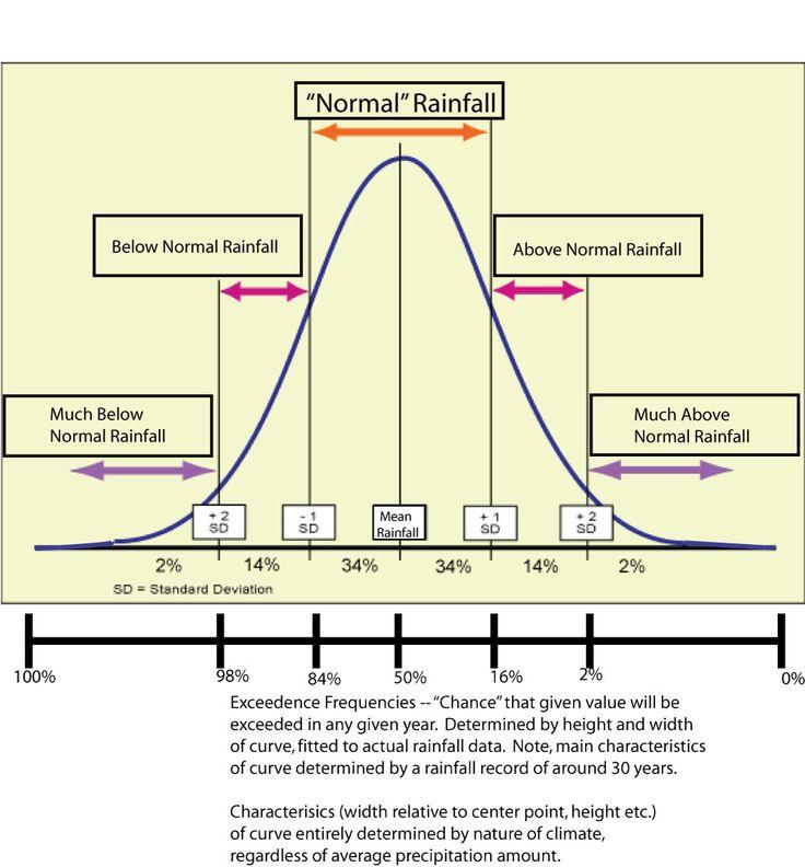sketchnotes normal distribution - Google Search                                                                                                                                                                                 More
