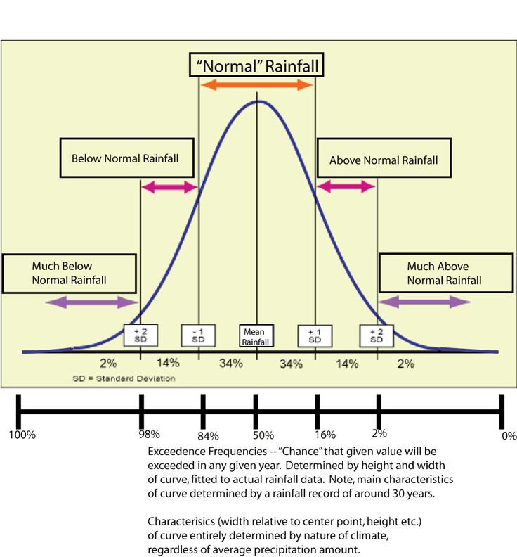 how to get p-value normal distribution