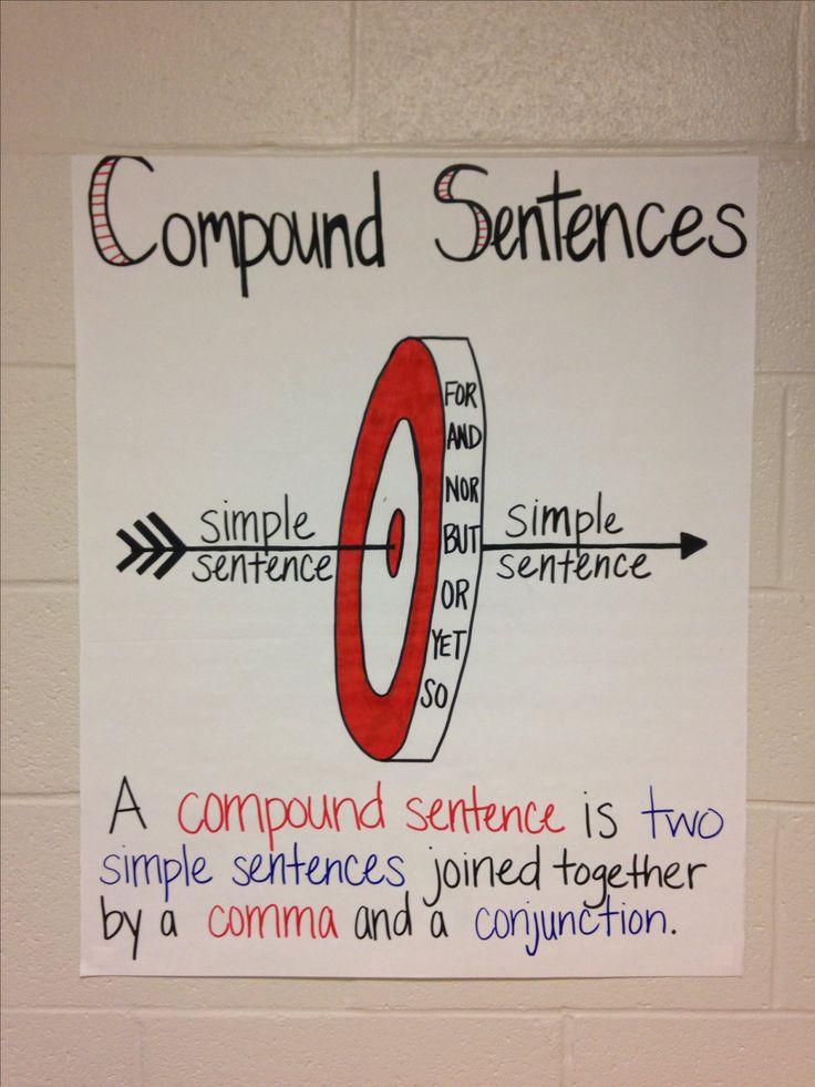 Compound Sentences Anchor Chart for 6-8 Grade ELA Classroom