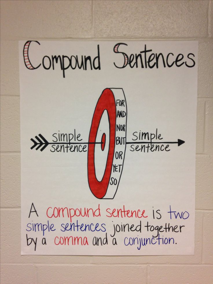 Compound Sentences Anchor Chart for 6-8 Grade ELA Classroom
