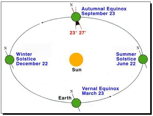 Viewzone: Polar Shift Theories