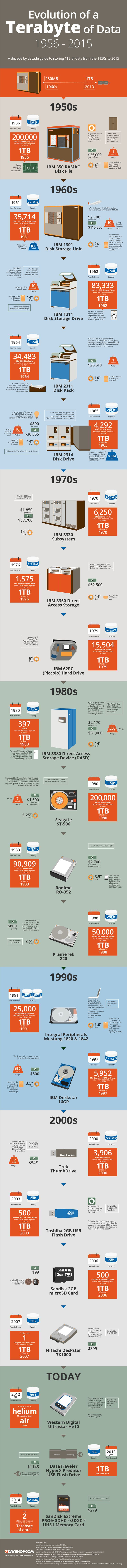 Shows the hard drive on my first mainframe-305 RAMAC.... The Evolution of a Terabyte of Data: 1956 – 2014 [INFOGRAPHIC]