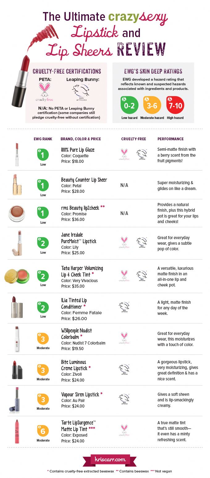 Natural Lipstick Review. Commentators also