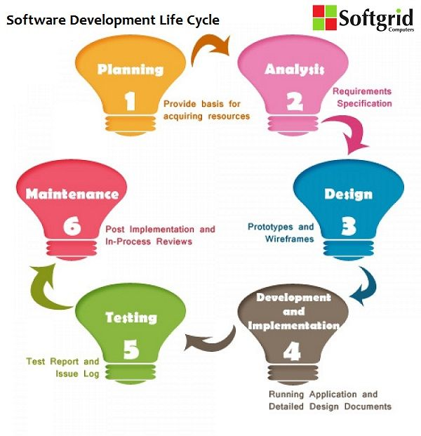 Understand Software Development Life Cycle #Software #Development #Design #CustomDevelopment #SDLC